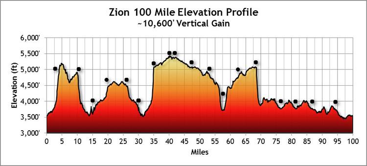 Zion 100 profile